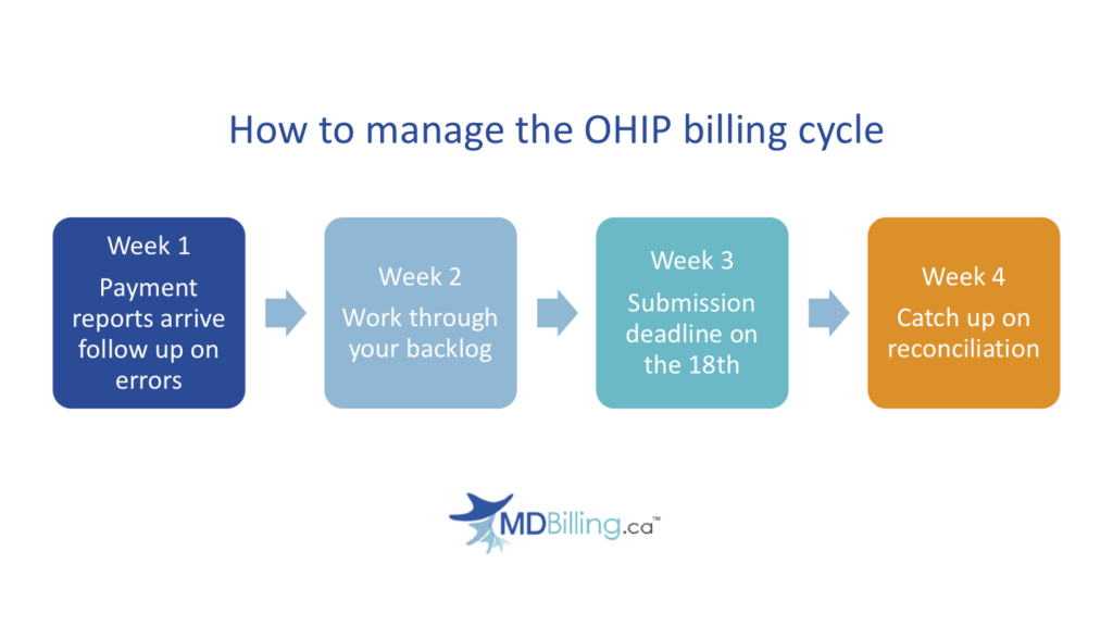 OHIP billing cycle and payment dates
