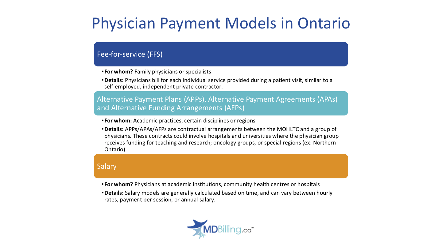 Physician payment models in Ontario summary